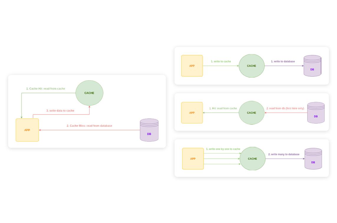 Laravel Model Repository