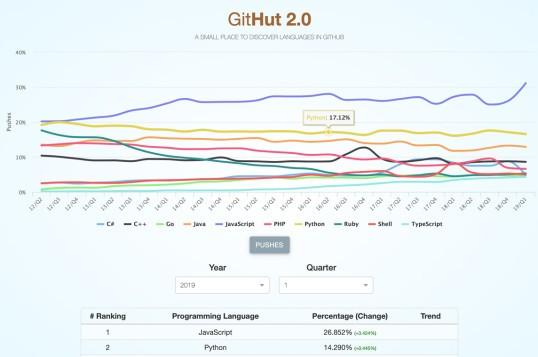 Githut 2.0