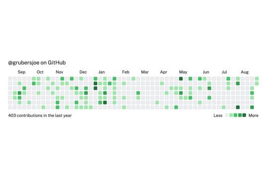React GitHub Calendar
