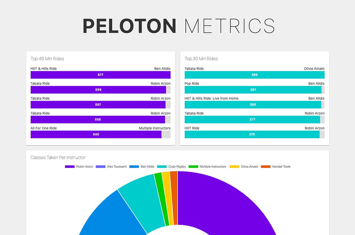 Peloton Metrics