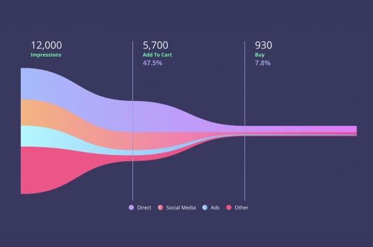 VueFunnelGraph.js